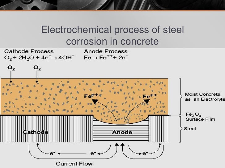 1 Corrosion And Protection Of Steel Re