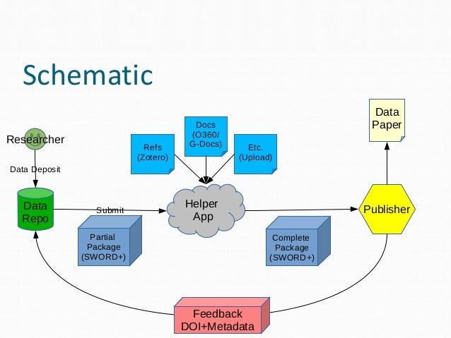 "Phase 2 – Proof of Concept  Detailed API Spec (SWORD2/DataCite)  Protoype helper app ""Data Paper Companion"" – Fedora Rep..."