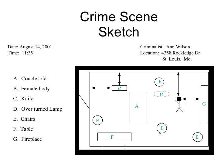 Crime scene analysis example. Introduction to How Crime