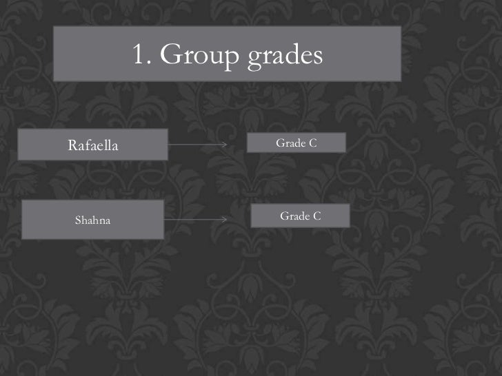 1. Group gradesRafaella              Grade C Shahna               Grade C