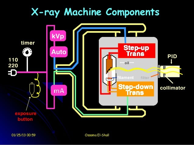 1 dental radiology x ray machine ccuart Gallery