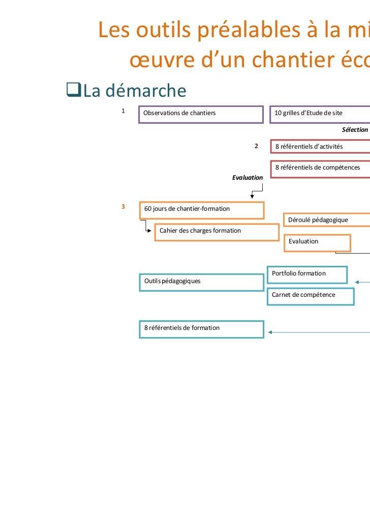 Les outils préalables à la mise en    œuvre d'un chantier écoleLa démarche    1   Observations de chantiers               ...