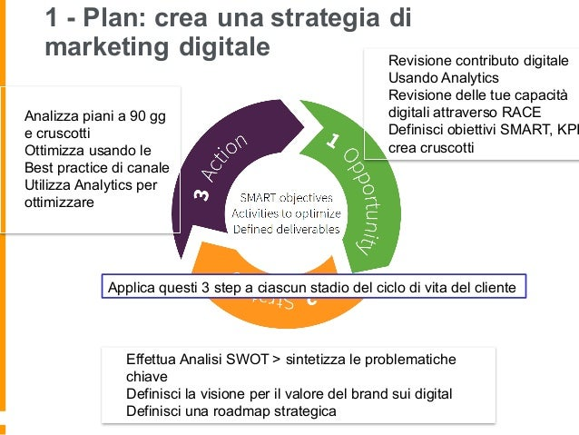 Digital marketing strategy 2016 for Costruisci i tuoi piani domestici