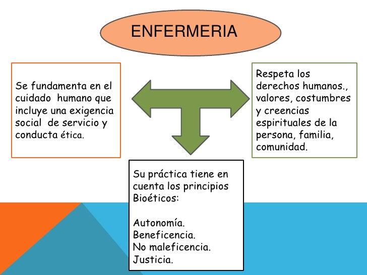 ENFERMERIA<br />Respeta los derechos humanos., valores, costumbres y creencias espirituales de la persona, familia, comuni...