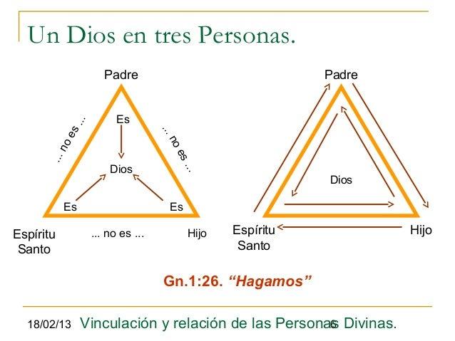 Un Dios en tres Personas.                     Padre                                Padre                        Es        ...