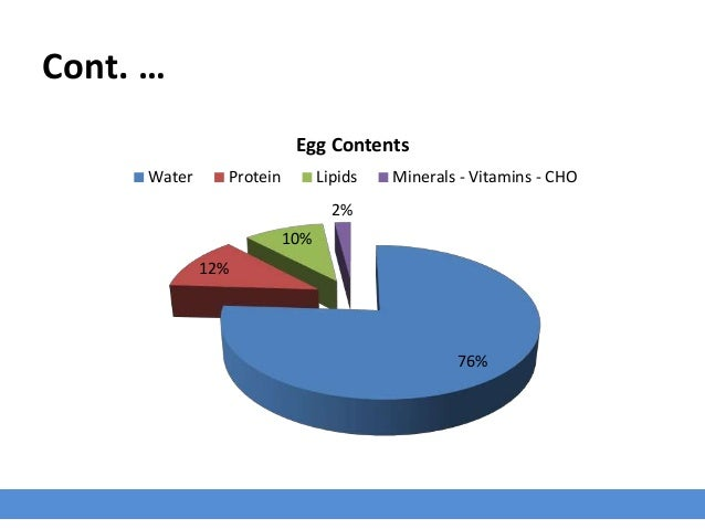 Cont. … 76% 12% 10% 2% Egg Contents Water Protein Lipids Minerals - Vitamins - CHO
