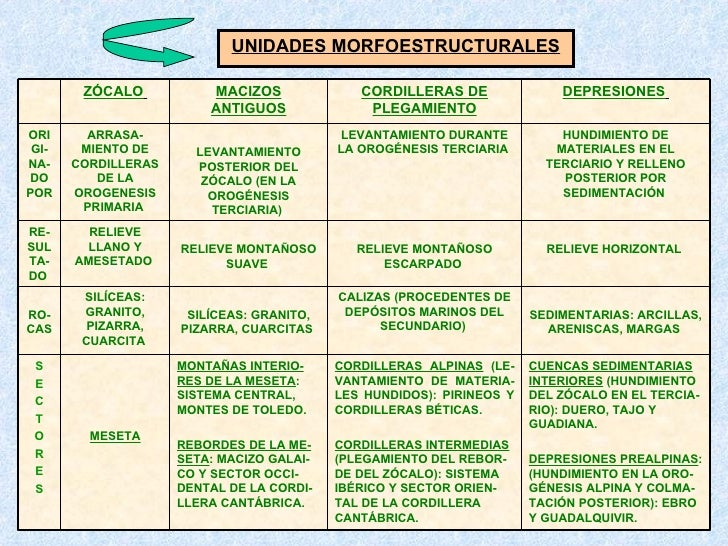 UNIDADES MORFOESTRUCTURALES MESETA MONTAÑAS INTERIO-RES DE LA MESETA : SISTEMA CENTRAL, MONTES DE TOLEDO. REBORDES DE LA M...