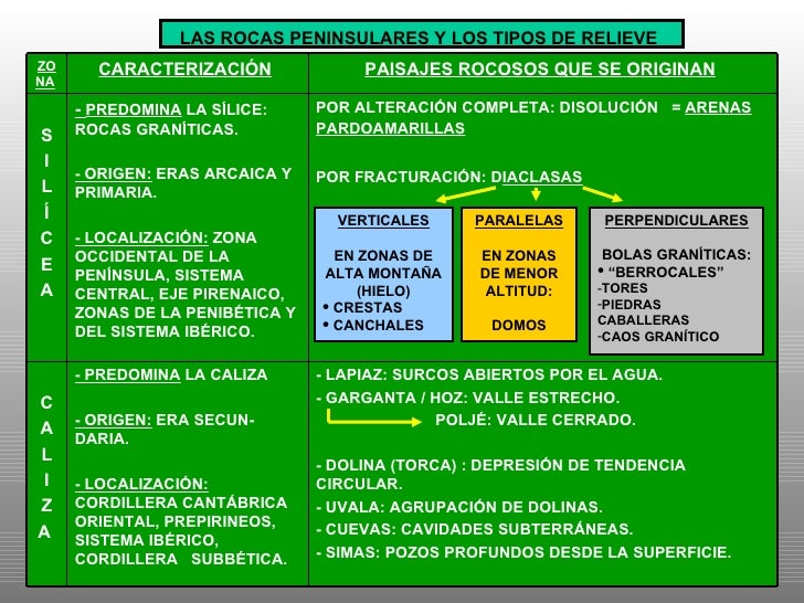 <ul><li>VERTICALES </li></ul><ul><li>EN ZONAS DE ALTA MONTAÑA </li></ul><ul><li>(HIELO) </li></ul><ul><li>CRESTAS </li></u...