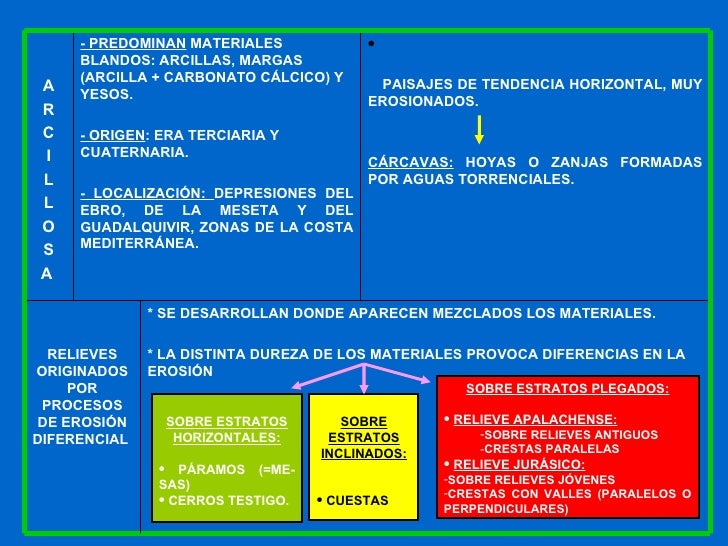 <ul><li>SOBRE ESTRATOS HORIZONTALES: </li></ul><ul><li>PÁRAMOS (=ME-SAS) </li></ul><ul><li>CERROS TESTIGO. </li></ul><ul><...