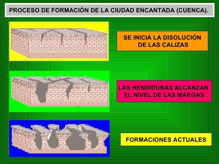 SE INICIA LA DISOLUCIÓN DE LAS CALIZAS LAS HENDIDURAS ALCANZAN  EL NIVEL DE LAS MARGAS FORMACIONES ACTUALES PROCESO DE FOR...
