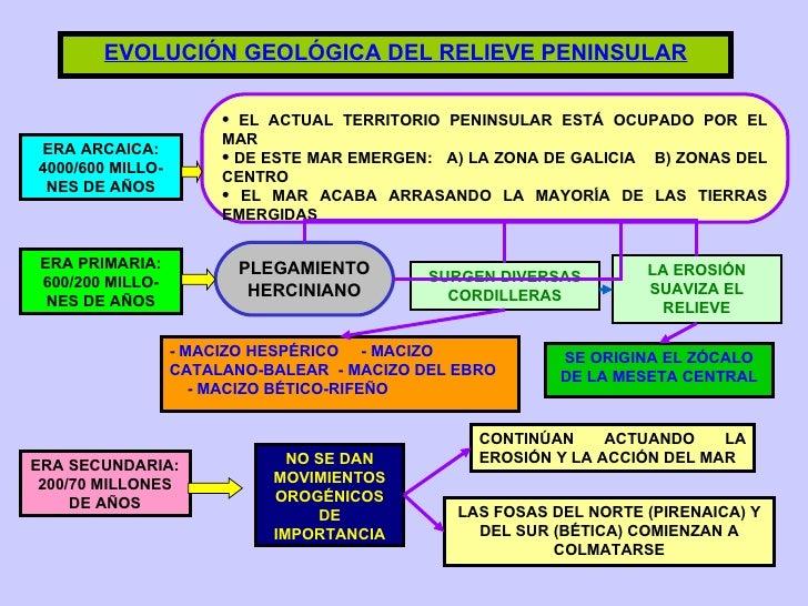 EVOLUCIÓN GEOLÓGICA DEL RELIEVE PENINSULAR ERA ARCAICA: 4000/600 MILLO-NES DE AÑOS <ul><li>EL ACTUAL TERRITORIO PENINSULAR...