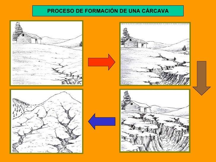 PROCESO DE FORMACIÓN DE UNA CÁRCAVA
