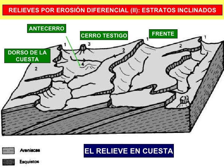 EL RELIEVE EN CUESTA CERRO TESTIGO DORSO DE LA CUESTA FRENTE ANTECERRO RELIEVES POR EROSIÓN DIFERENCIAL (II): ESTRATOS INC...
