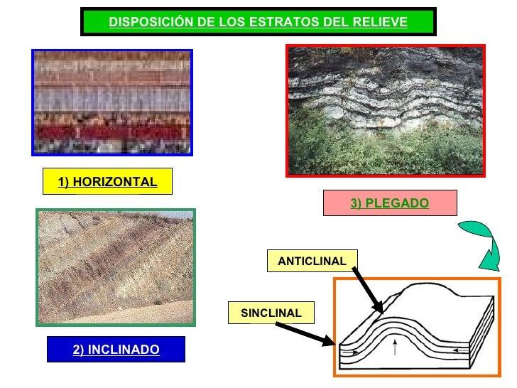 DISPOSICIÓN DE LOS ESTRATOS DEL RELIEVE 1) HORIZONTAL 2) INCLINADO 3) PLEGADO ANTICLINAL SINCLINAL