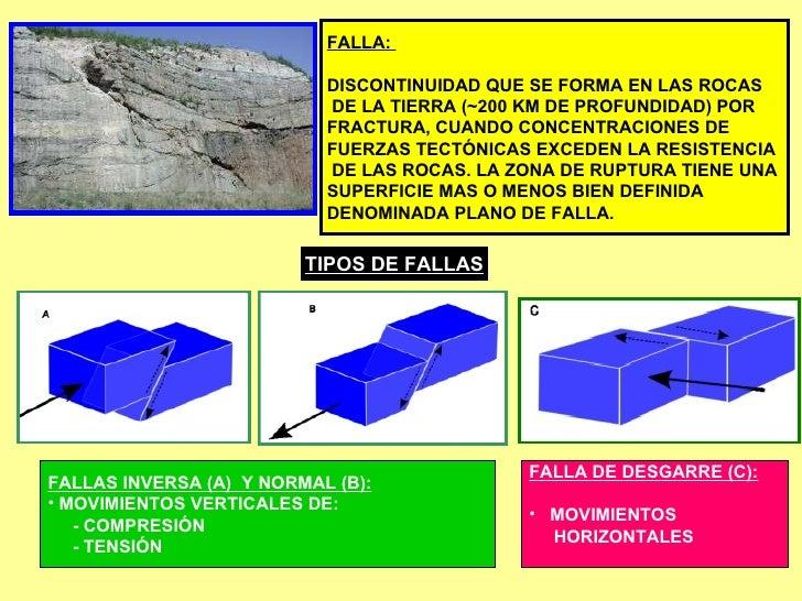 FALLA:  DISCONTINUIDAD QUE SE FORMA EN LAS ROCAS DE LA TIERRA (~200 KM DE PROFUNDIDAD) POR  FRACTURA, CUANDO CONCENTRACION...