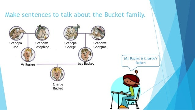 Charlie And The Chocolate Factory The Bucket Family on How Full Is Your Bucket Worksheet