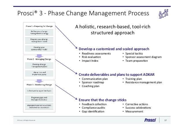 Five Tenets Of Change Management