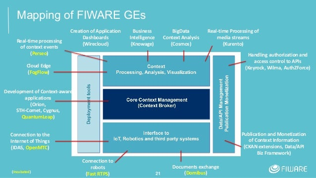 Mapping of FIWARE GEs 21 Development of Context-aware applications (Orion, STH-Comet, Cygnus, QuantumLeap) Connection to t...