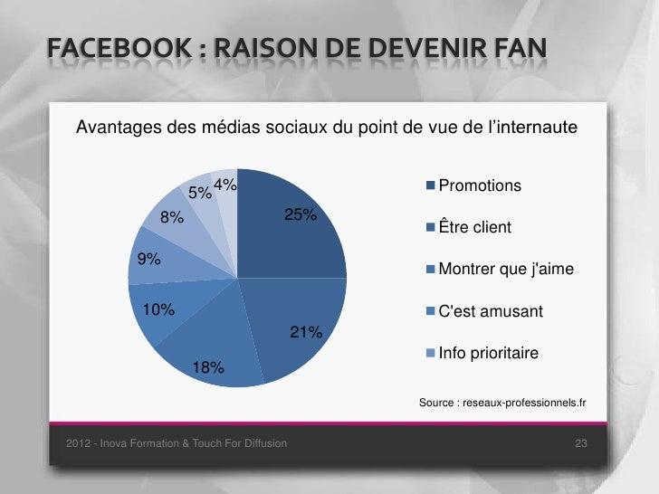 FACEBOOK : RAISON DE DEVENIR FAN  Avantages des médias sociaux du point de vue de l'internaute                         5% ...