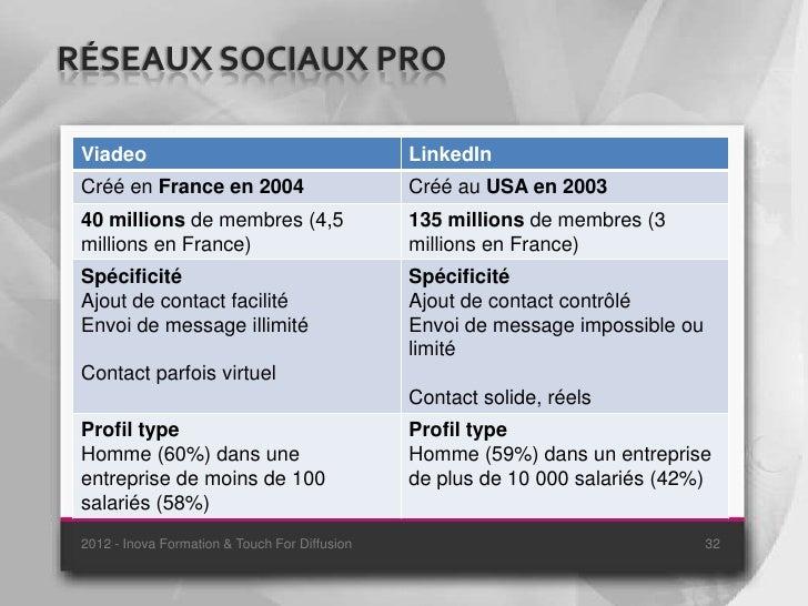 RÉSEAUX SOCIAUX PRO Viadeo                                         LinkedIn Créé en France en 2004                        ...