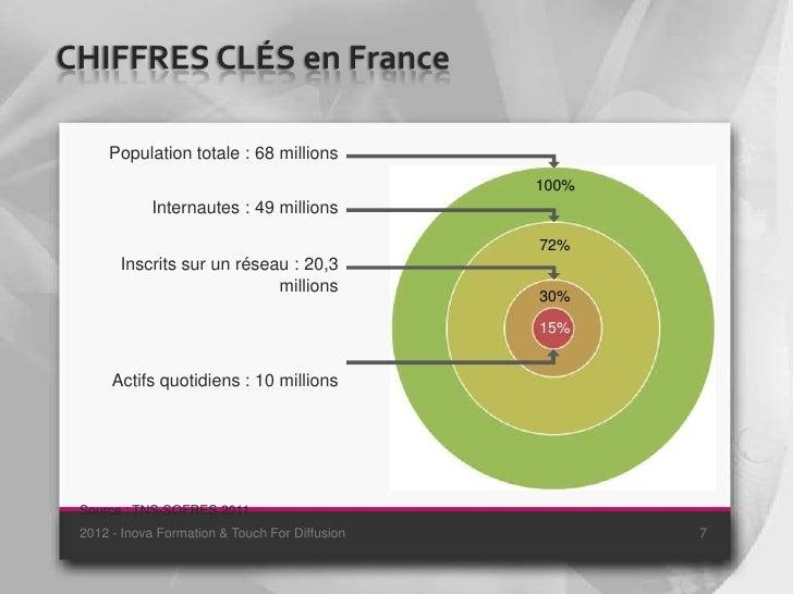 CHIFFRES CLÉS en France     Population totale : 68 millions                                                100%           ...
