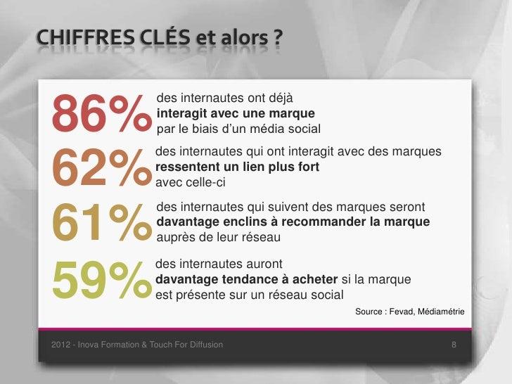 CHIFFRES CLÉS et alors ?                           des internautes ont déjà 86%                       interagit avec une m...