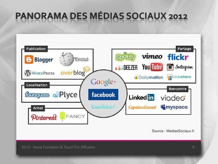 PANORAMA DES MÉDIAS SOCIAUX 2012                                                Source : MediasSociaux.fr 2012 - Inova For...