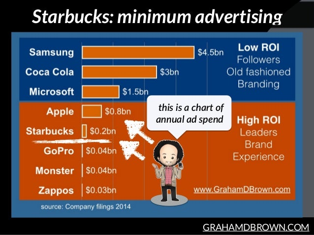 GRAHAMDBROWN.COM Starbucks: minimum advertising this  is  a  chart  of   annual  ad  spend
