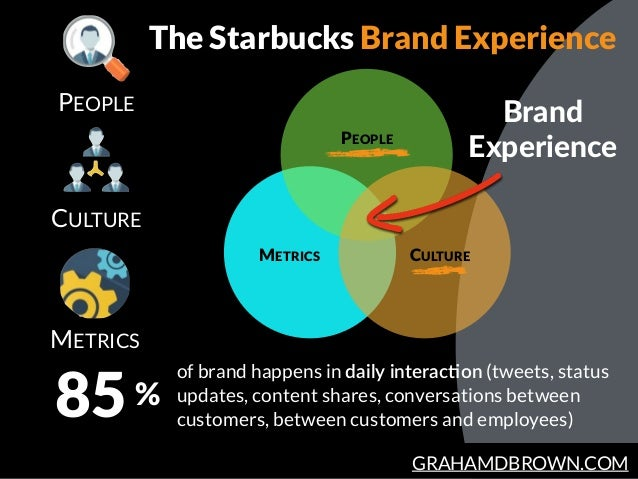 GRAHAMDBROWN.COM PEOPLE METRICS 85 of brand happens in daily  interacBon (tweets, status updates, content shares, conversa...