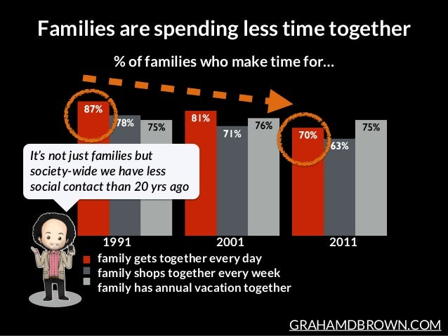 GRAHAMDBROWN.COM Families are spending less time together % of families who make time for… family gets together every day ...