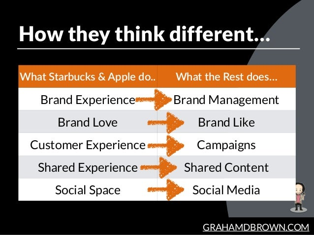 GRAHAMDBROWN.COM How they think different… What  Starbucks  &  Apple  do.. What  the  Rest  does… Brand Experience Brand M...
