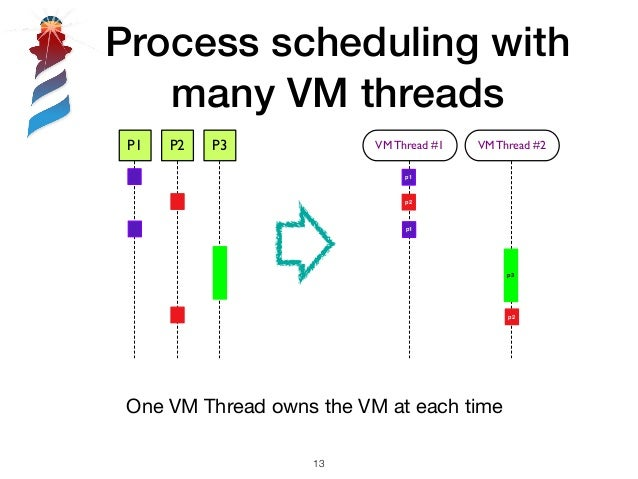 Process scheduling with many VM threads !13 P1 P2 P3 VM Thread #1 p1 p1 p2 VM Thread #2 p3 p2 One VM Thread owns the VM at...