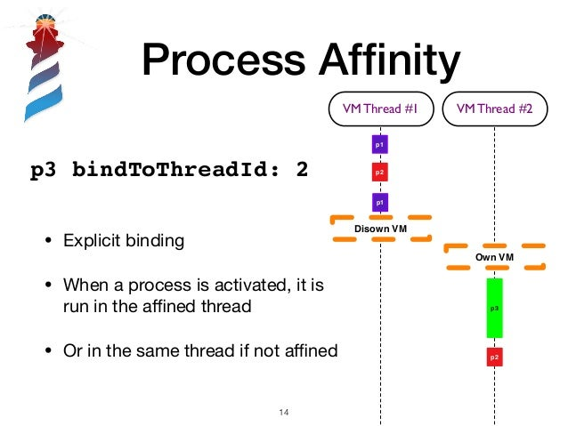 Process Affinity !14 p3 bindToThreadId: 2 • Explicit binding  • When a process is activated, it is run in the affined thread ...