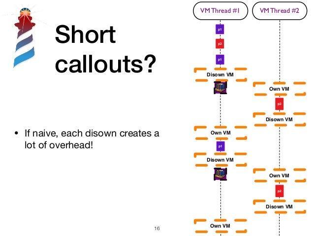 Short callouts? !16 • If naive, each disown creates a lot of overhead! VM Thread #1 p1 p1 p2 VM Thread #2 p2 Disown VM Ow...