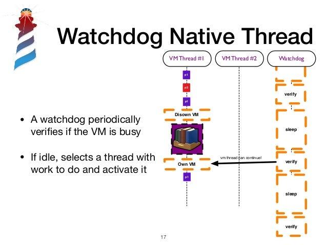 sleep verify VM Thread #1 p1 p1 p2 VM Thread #2 Disown VM verify Watchdog sleep Own VM verify sleep vm thread can continue...