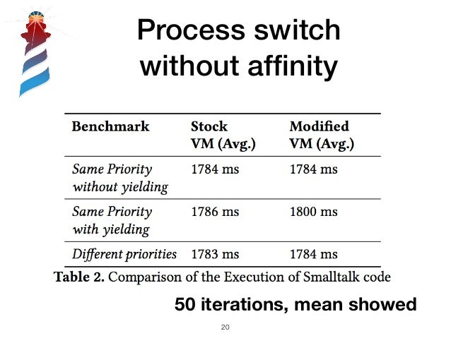Process switch without affinity 50 iterations, mean showed !20