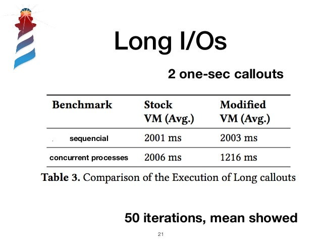 Long I/Os sequencial concurrent processes 2 one-sec callouts 50 iterations, mean showed !21