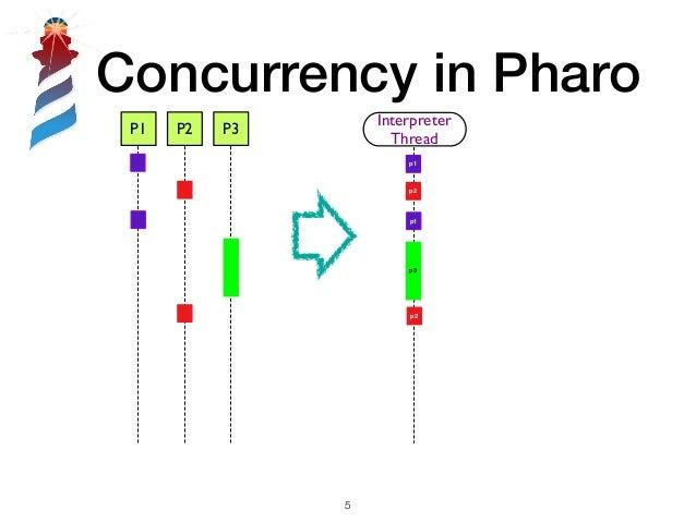 Concurrency in Pharo !5 P1 P2 P3 Interpreter Thread p1 p3 p1 p2 p2