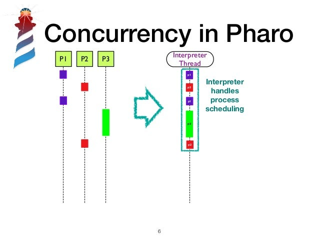 Concurrency in Pharo !6 P1 P2 P3 Interpreter Thread p1 p3 p1 p2 p2 Interpreter handles process scheduling