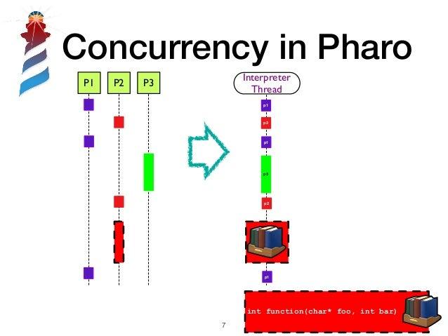 Concurrency in Pharo !7 P1 P2 P3 Interpreter Thread p1 p3 p1 p2 p2 p1 int function(char* foo, int bar)