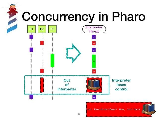 Concurrency in Pharo !8 P1 P2 P3 Interpreter Thread p1 p3 p1 p2 p2 p1 Out of Interpreter Interpreter loses control int fun...