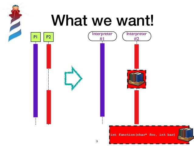 What we want! int function(char* foo, int bar) !9 P1 P2 Interpreter #1 Interpreter #2