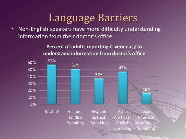 barriers in speaking english as a Language barriers in the classroom has become a major problem due to the growing number of minority students who do not speak english.