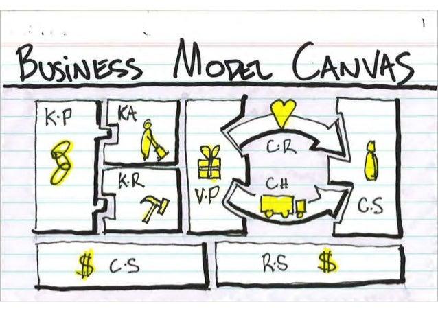 Un modelo de negocio describe los fundamentos de cómo una organización crea, entrega y captura valor.Tiene en cuenta estos...