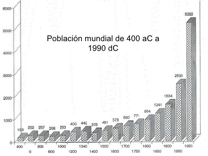 Población mundial de 400 aC a 1990 dC