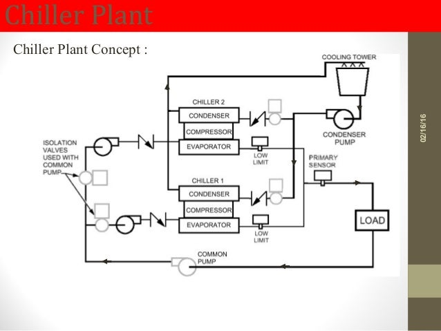 chiller plant chiller plant concept : 02/16/16