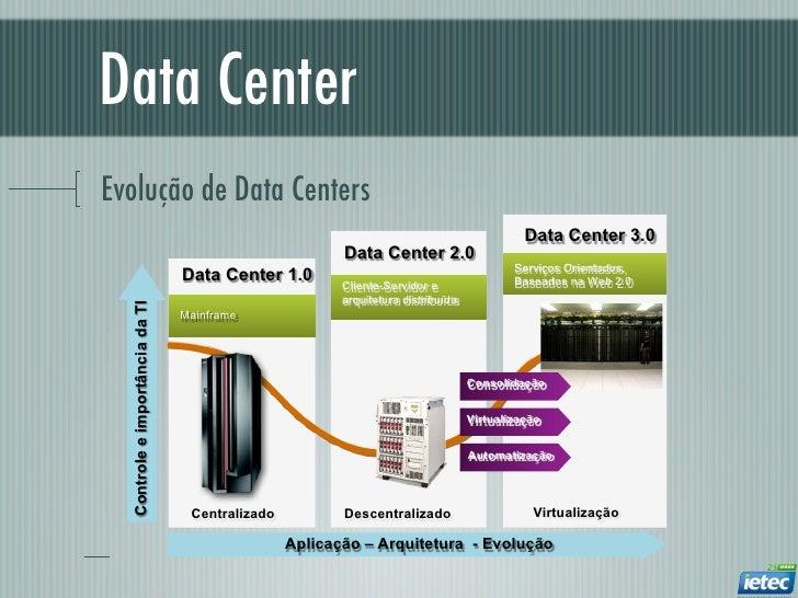 Data CenterEvolução de Data Centers                                                                                       ...