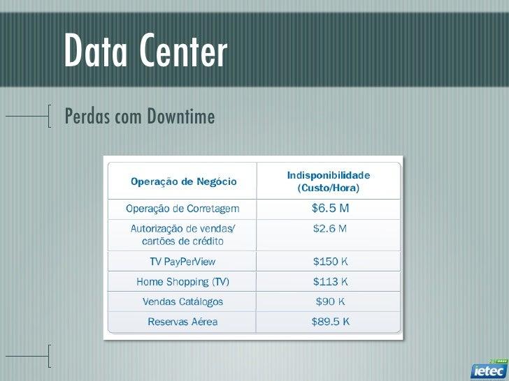 Data CenterPerdas com Downtime