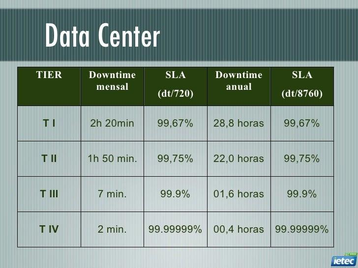 Data CenterTIER    Downtime       SLA       Downtime       SLA         mensal                    anual                    ...