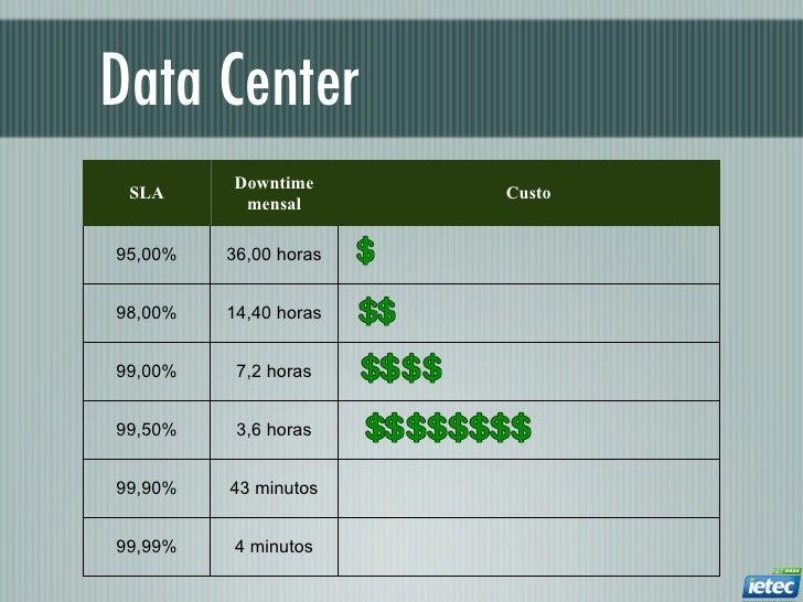 Data Center         Downtime SLA                   Custo          mensal95,00%   36,00 horas98,00%   14,40 horas99,00%    ...